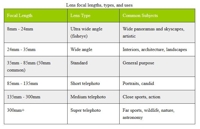 focal lengths جدول فاصله کانونی در لنزها دوربین عکاسی